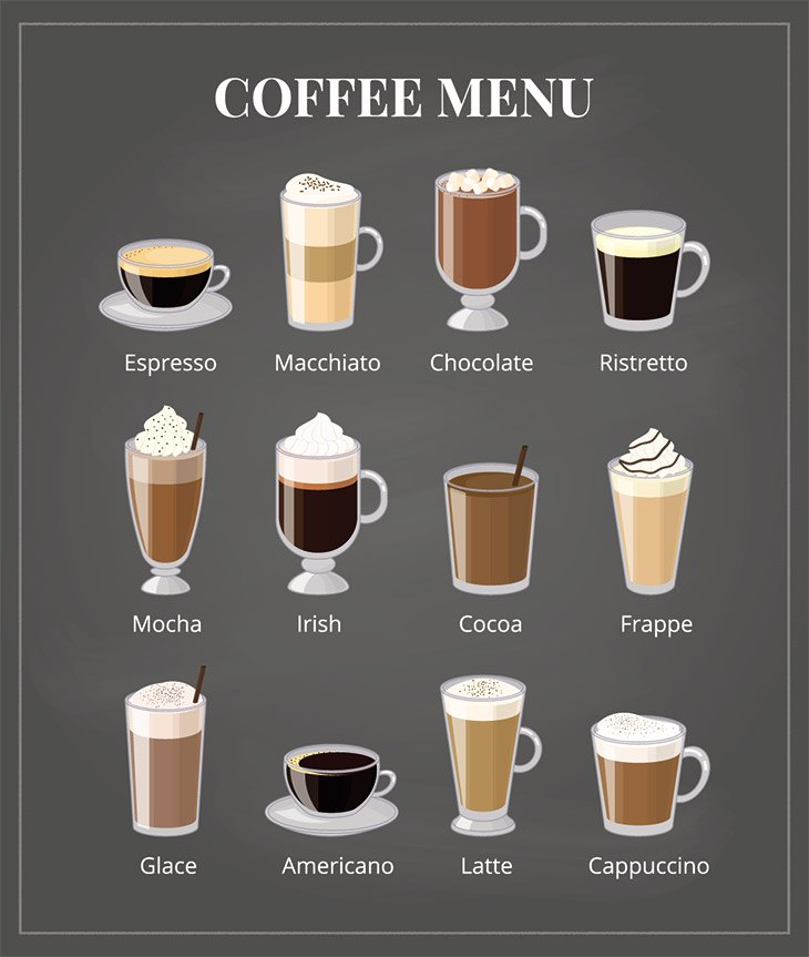Difference Between Starbucks Drinks